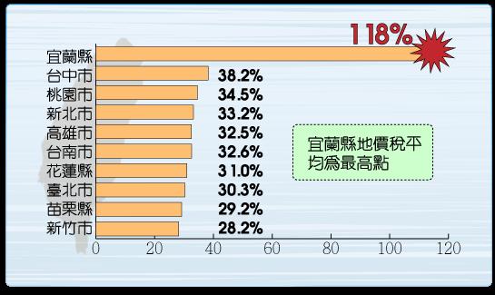 地價稅平均10大縣市最高排名