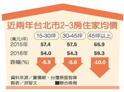 近兩年台北市2-3房住家均價。 聯合晚報提供