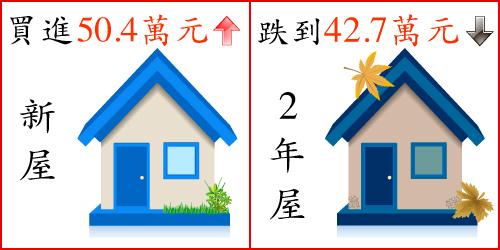 房屋的貸款差異