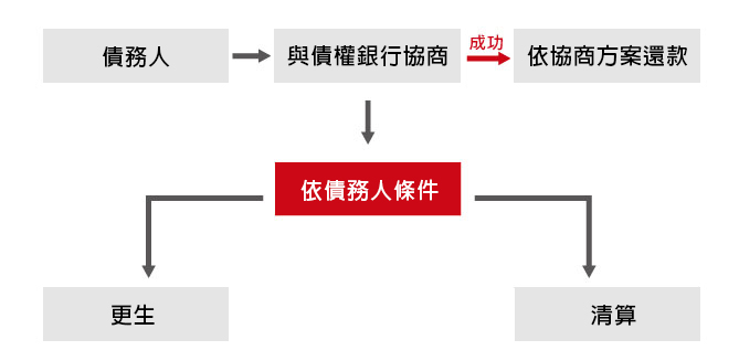 協商流程介紹,更生程序,清算程序,債務清理流程